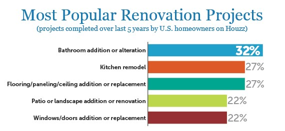 Bathroom Remodeling tops list
