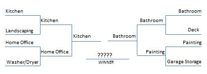 Kitchen Remodeling and Bathroom Remodeling Bracketology