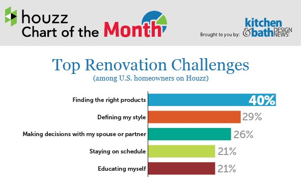 Beat each Renovation Challenge with these tips